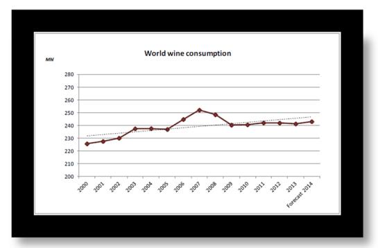EVOLUÇÃO DO CONSUMO DE VINHO 2000-2013