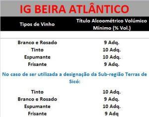 IG BEIRA ATLÂNTICO ESPECIFICACOES
