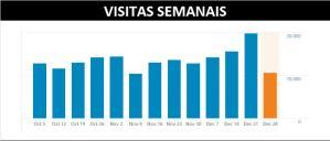 VISITAS SEMANAIS