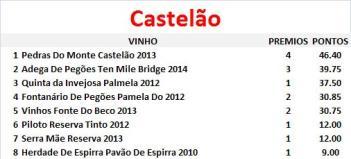 vinhos-por-castas-castelao