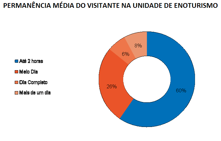 permanencia-media-do-visitante-na-unidade-de-enoturismo
