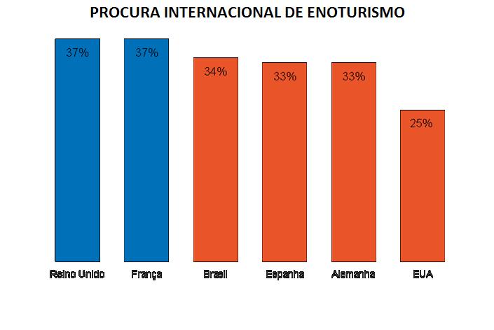 procura-internacional-de-enoturismo