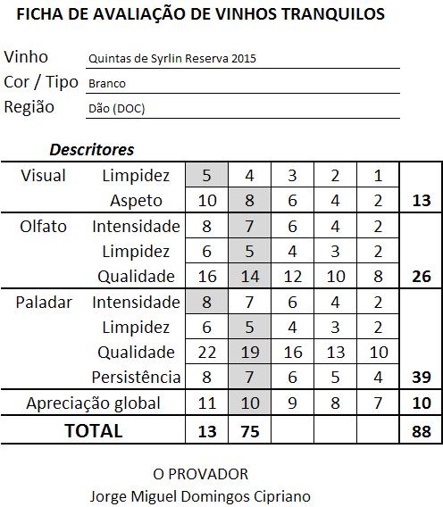 ficha-apreciacao-quintas-de-syrlin-reserva-branco-2015