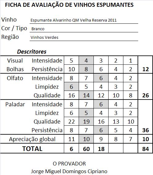 ficha-apreciacao-espumante-alvarinho-qm-velha-reserva-2015