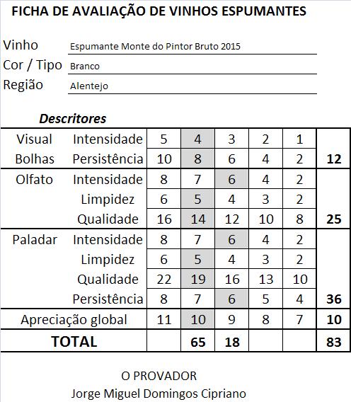 ficha-apreciacao-espumante-monte-do-pintor-bruto-branco-2015