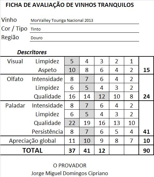 ficha-apreciacao-morvalley-touriga-nacional-tinto-2013