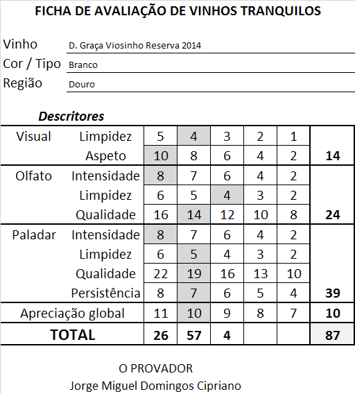 ficha-apreciacao-d-graca-viosinho-reserva-branco-2014