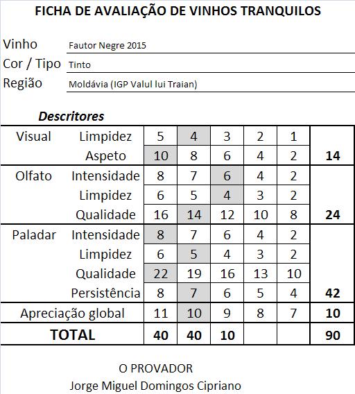 ficha-apreciacao-fautor-negre-tinto-2015