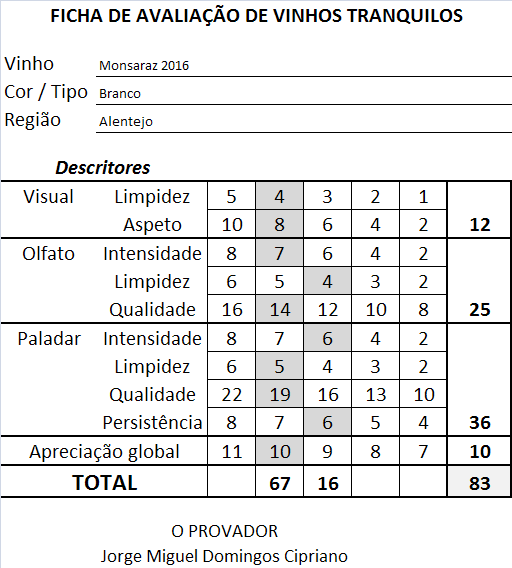 ficha-apreciacao-monsaraz-branco-2016