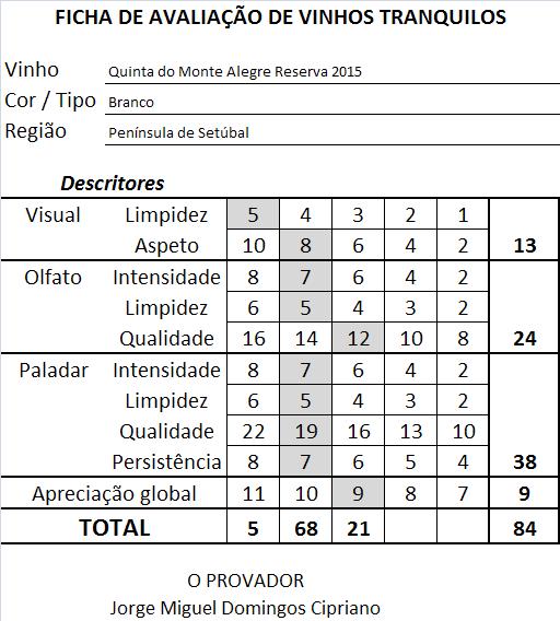 ficha-apreciacao-quinta-do-monte-alegre-reserva-branco-2015