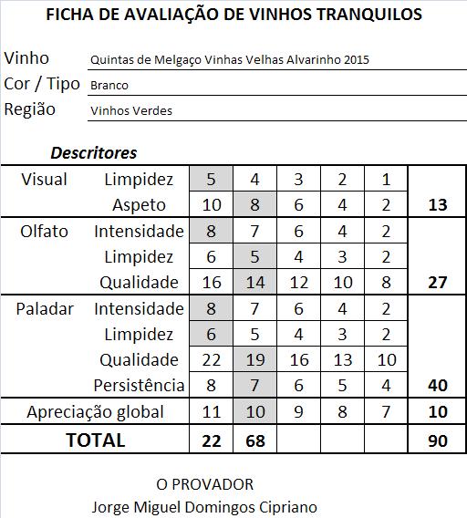 ficha-apreciacao-quintas-de-melgaco-vinhas-velhas-alvarinho-branco-2015