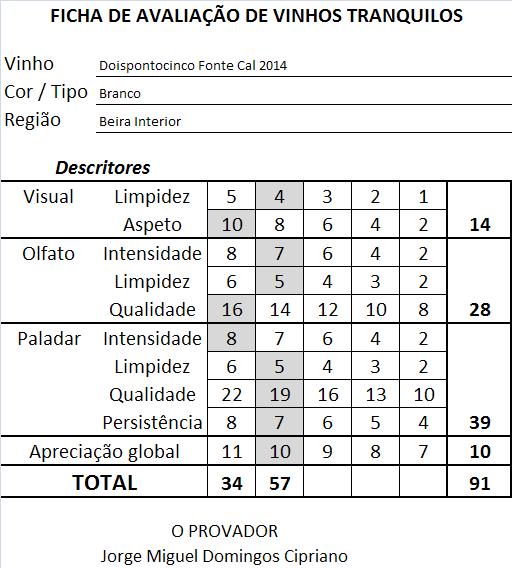 ficha-apreciacao-doispontocinco-fonte-cal-branco-2014