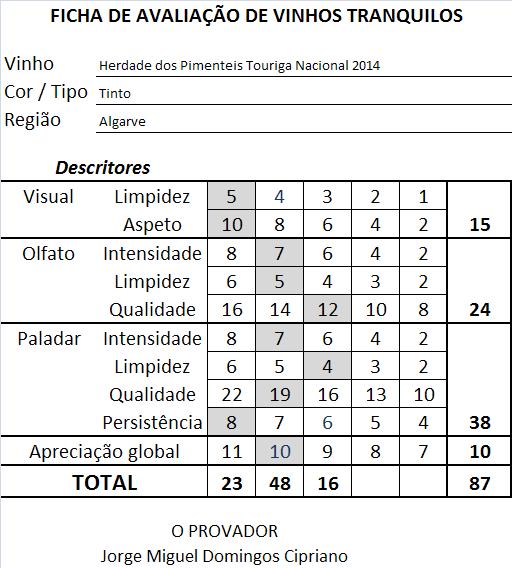 ficha apreciacao Herdade dos Pimenteis Touriga Nacional Tinto 2014