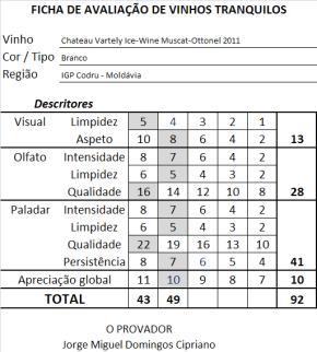 ficha apreciacao Chateau Vartely Ice-Wine Muscat-Ottonel 2011