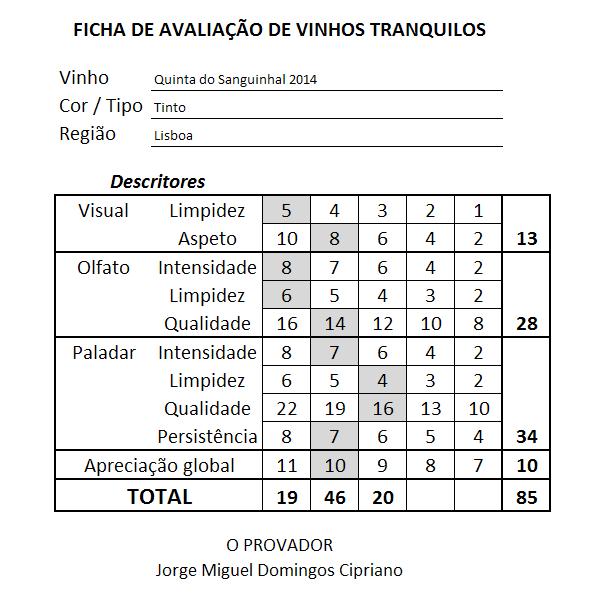 ficha Quinta do Sanguinhal Tinto 2014