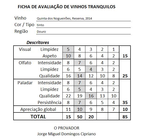 ficha Quinta dos Nogueiroes Reserva Tinto, 2014