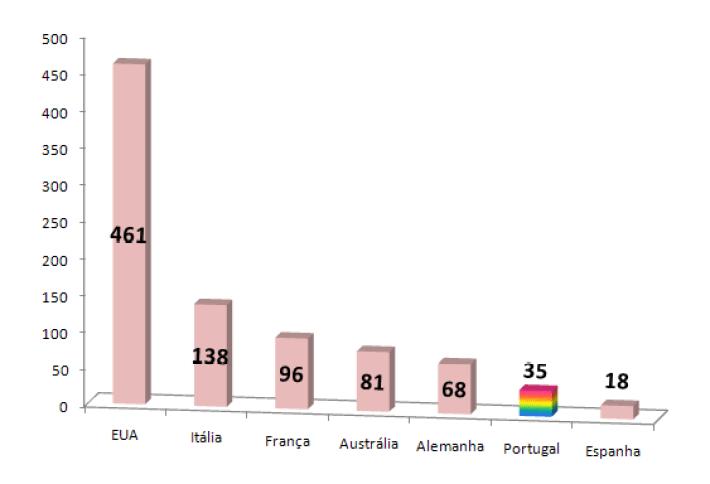 grafico comparativo 2019