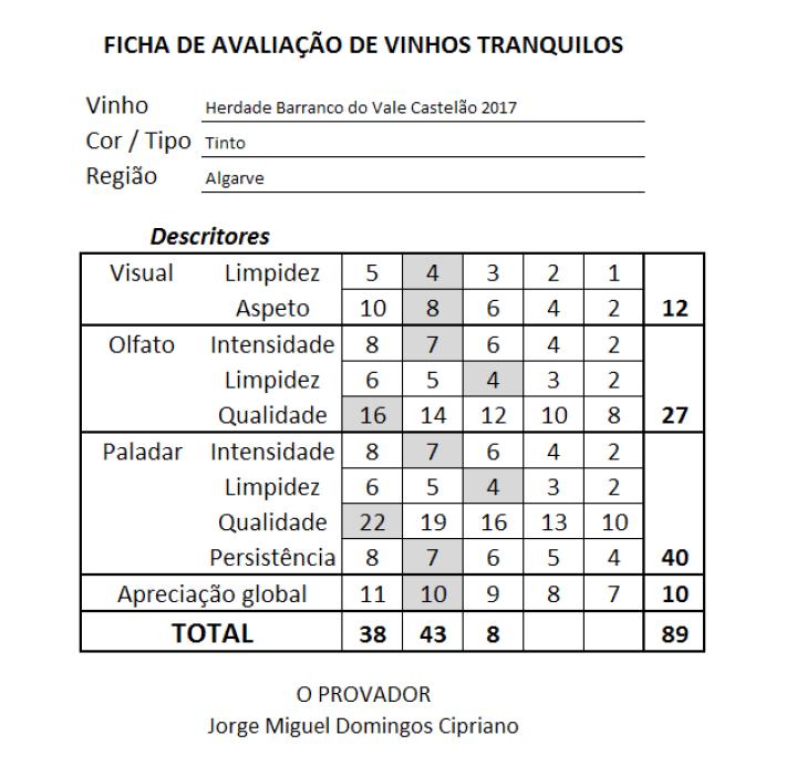 ficha Herdade Barranco do Vale IGP Algarve Castelão Tinto 2017