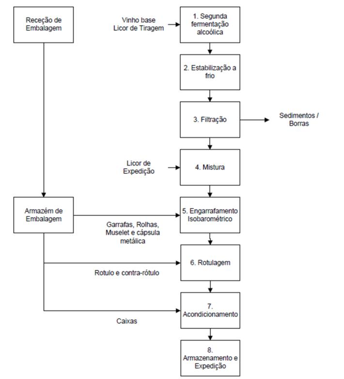 diagrama charmat
