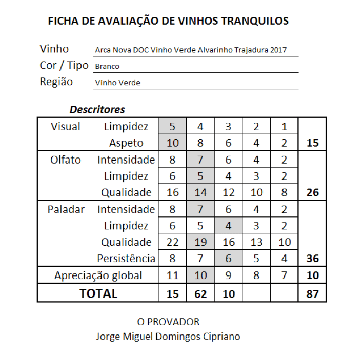 ficha Arca Nova DOC Vinho Verde Alvarinho Trajadura Branco 2017