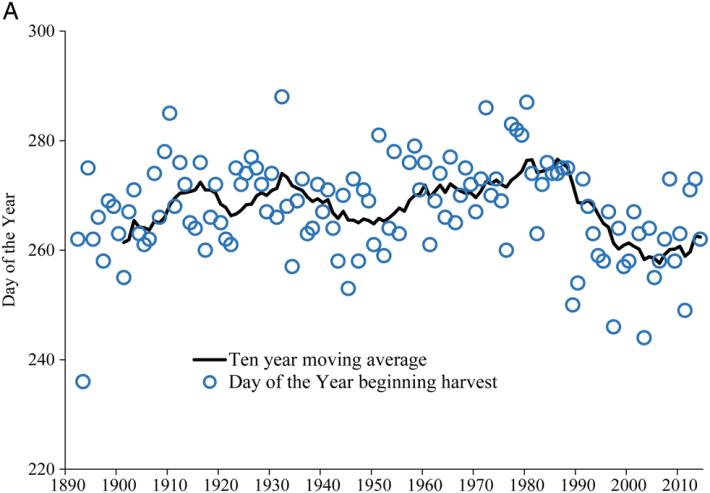 Duracao do Ciclo vegetativo ate a vindima em Saint Emilion na Borgonha Francesa entre 1892 e 2014
