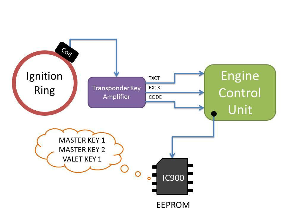 2016 nissan sentra wiring diagram taco sr501 diy: immobilizer hacking for lost keys or swapped ecu - clublexus lexus forum discussion