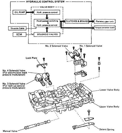 Service manual [How To Replace Shift Solenoid 1995 Lexus