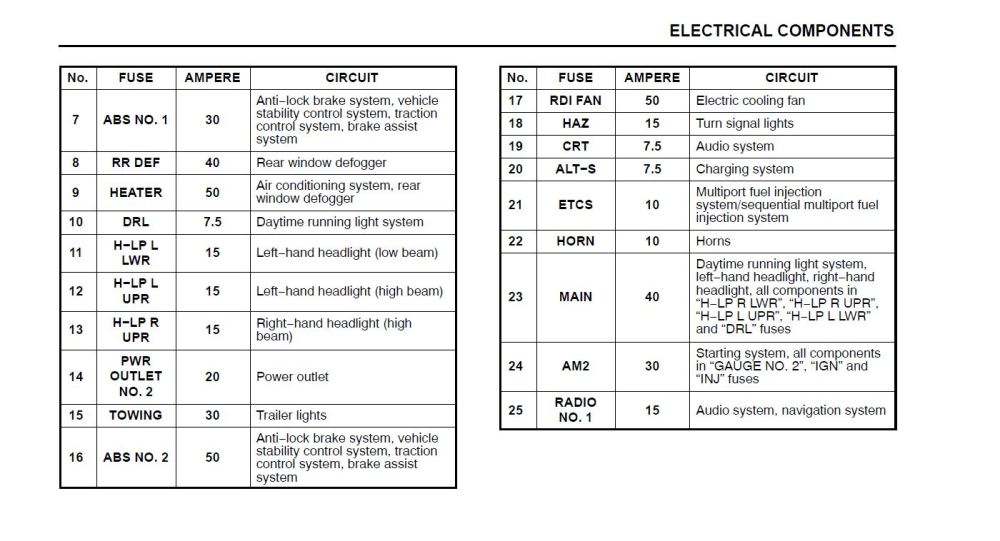 medium resolution of lexus rx330 fuse diagram wiring diagram meta lexus is 300 fuse diagram lexus fuse diagram