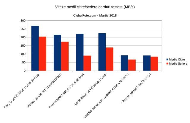 Viteze medii scriere-citire carduri SD si microSD testate