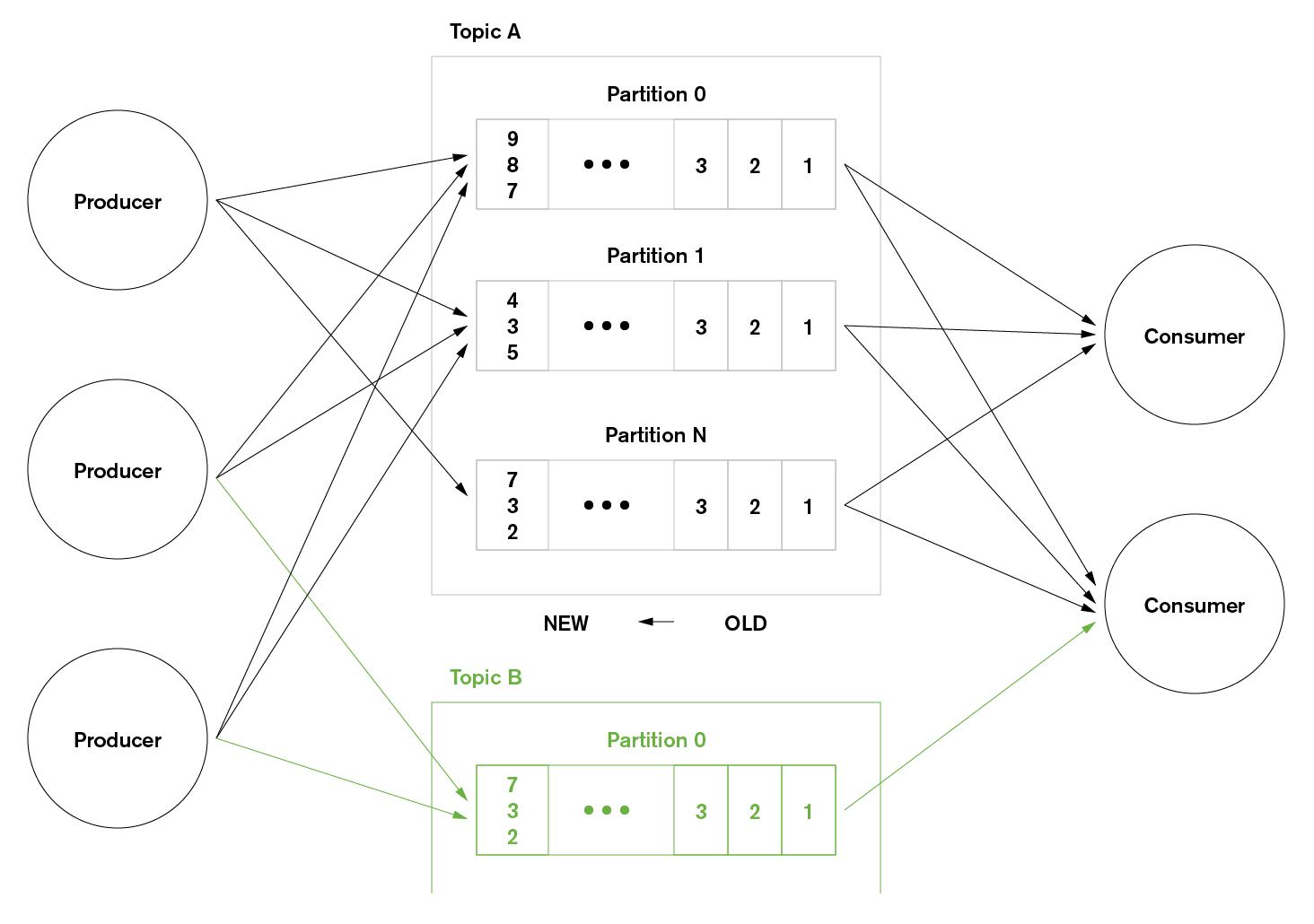 Mongodb Amp Data Streaming Implementing A Mongodb Kafka