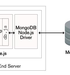 using the javascript mongodb node js driver [ 1120 x 722 Pixel ]