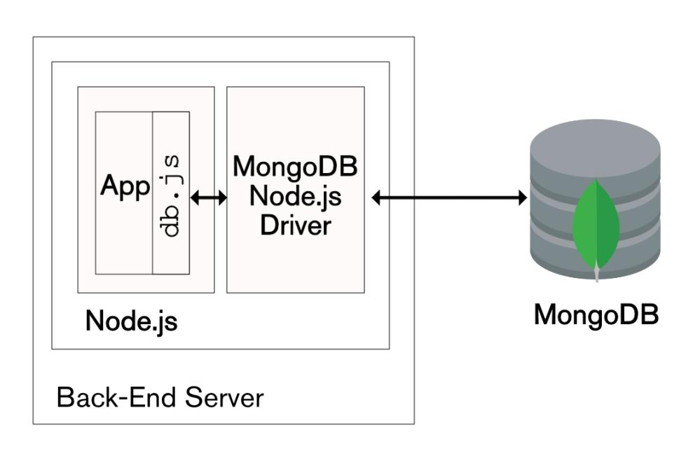 medium resolution of using the javascript mongodb node js driver