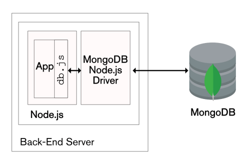 small resolution of using the javascript mongodb node js driver