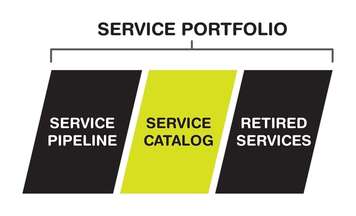 The service portfolio encompasses the service pipeline, service catalog, and retired services.