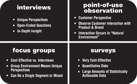 Each of the various VOC data collection methods have their strengths and weaknesses.