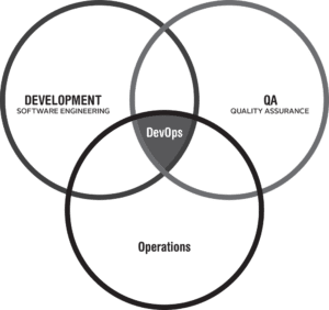 ITIL and DevOps have a lot in common but are fundamentally different infrastructures.