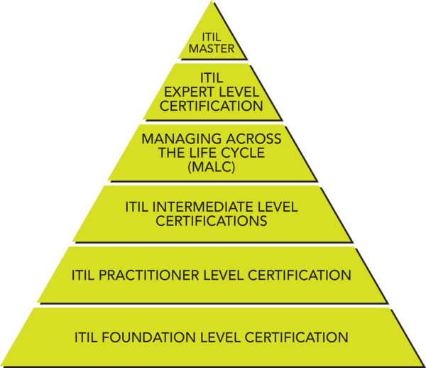 Itil Certification Explained 4 Key Questions Clydebank Media