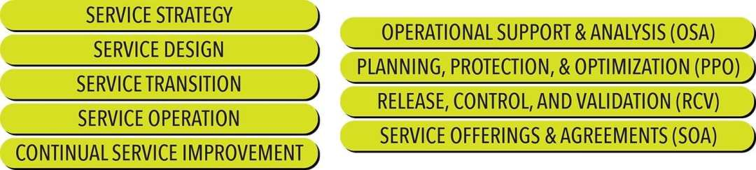 ITIL intermediate certifications explore the five phases of the service lifecycle and the four capability modules.