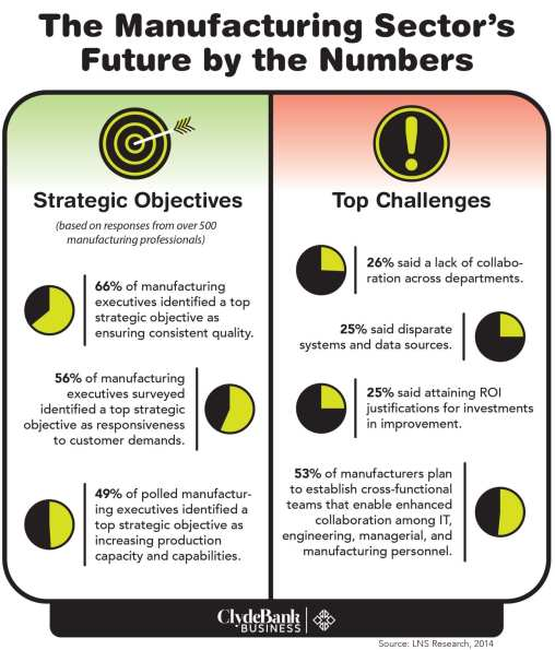 The Manufacturing Sector's Future by the Numbers broken down by top strategic objectives and top challenges.