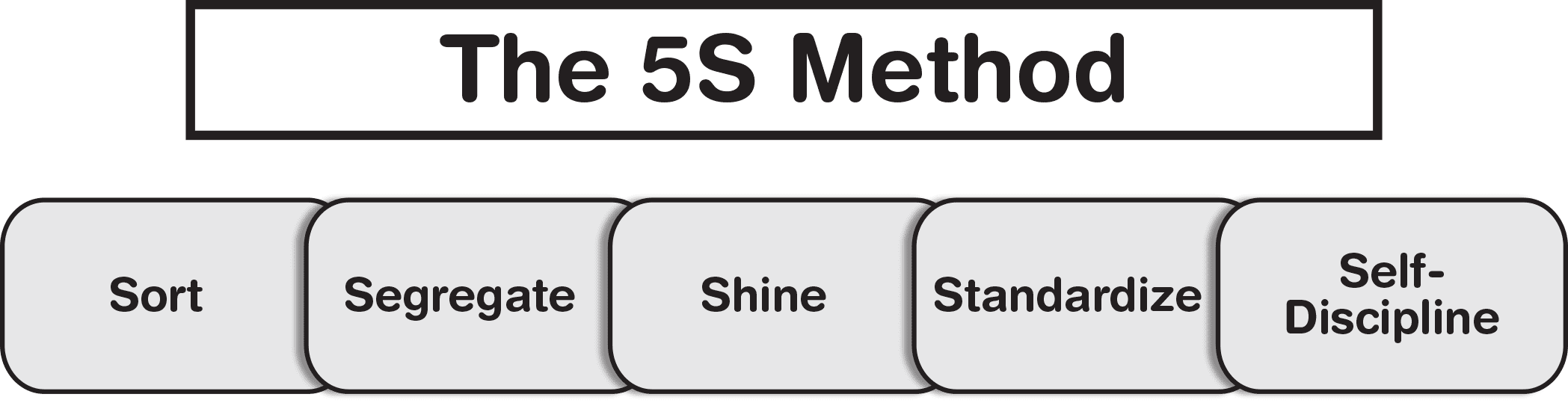 5S stands for sort, segregate, shine, standardize, and self-discipline. These steps are successive and build upon one another to produce repeatable, teachable, and consistent successes.