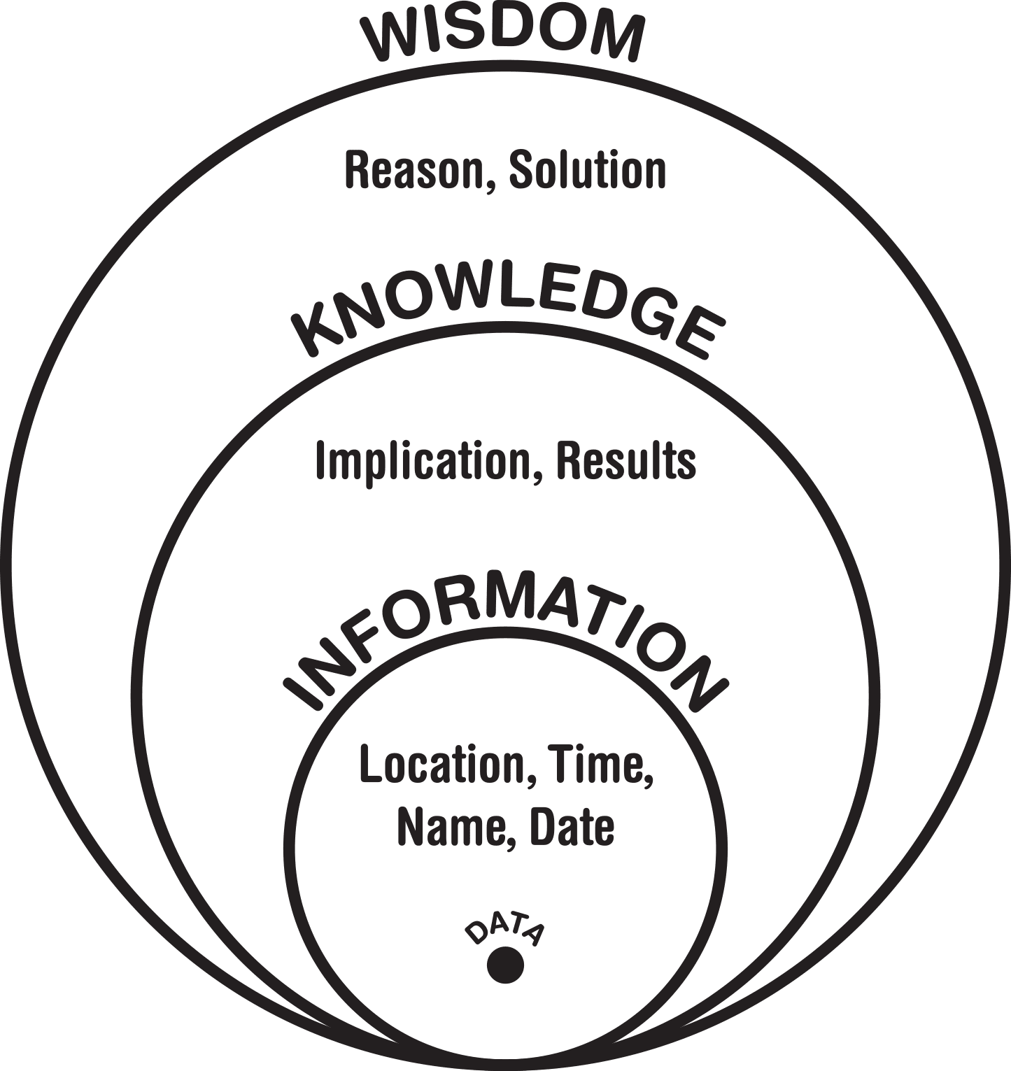 Wisdom, or the ability to turn data into solutions, is a key actor in results-oriented knowledge management. Before data can be turned into solutions however, it must undergo several rounds of inference, storage, and analysis.