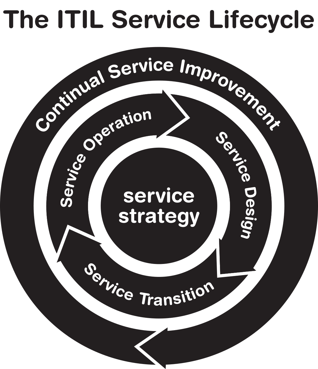 Service Transition is the culmination of a number of aspects from the phases that come before it, and also has a marked effect on the phases that come after it.