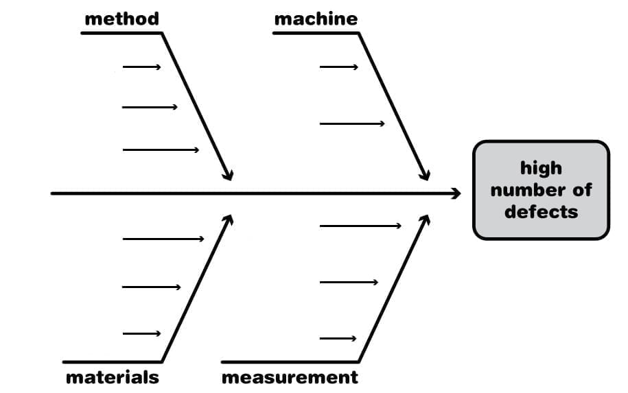 An empty fishbone diagram: a blank slate.