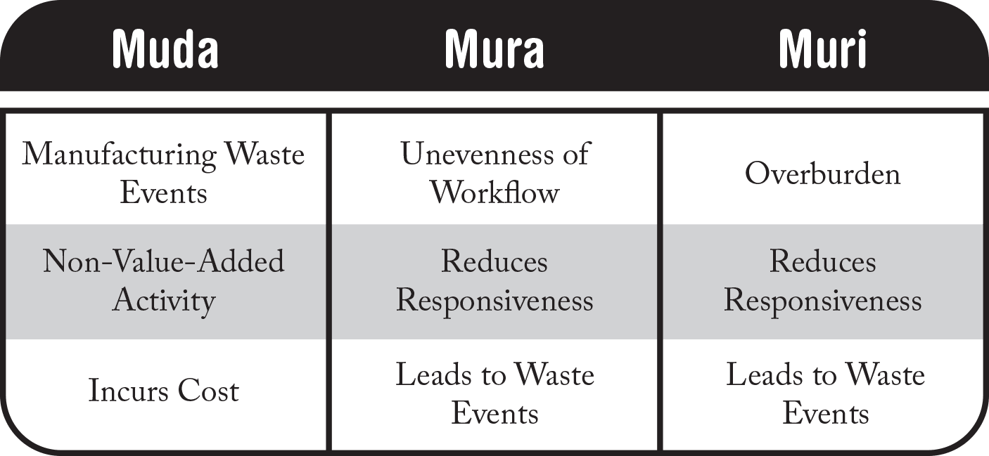 Together, muda, mura, and muri all represent the broad categories of waste that can bog down and incur cost within an organization's operations. Continuous waste elimination efforts are the best defense against inefficiency and the erosion of value for the customer.