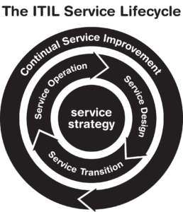 The ITIL Service Lifecycle is a bird's eye view of the ITIL framework in action.