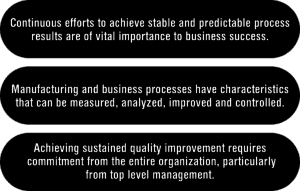 The three key assumptions that Six Sigma hinges upon.