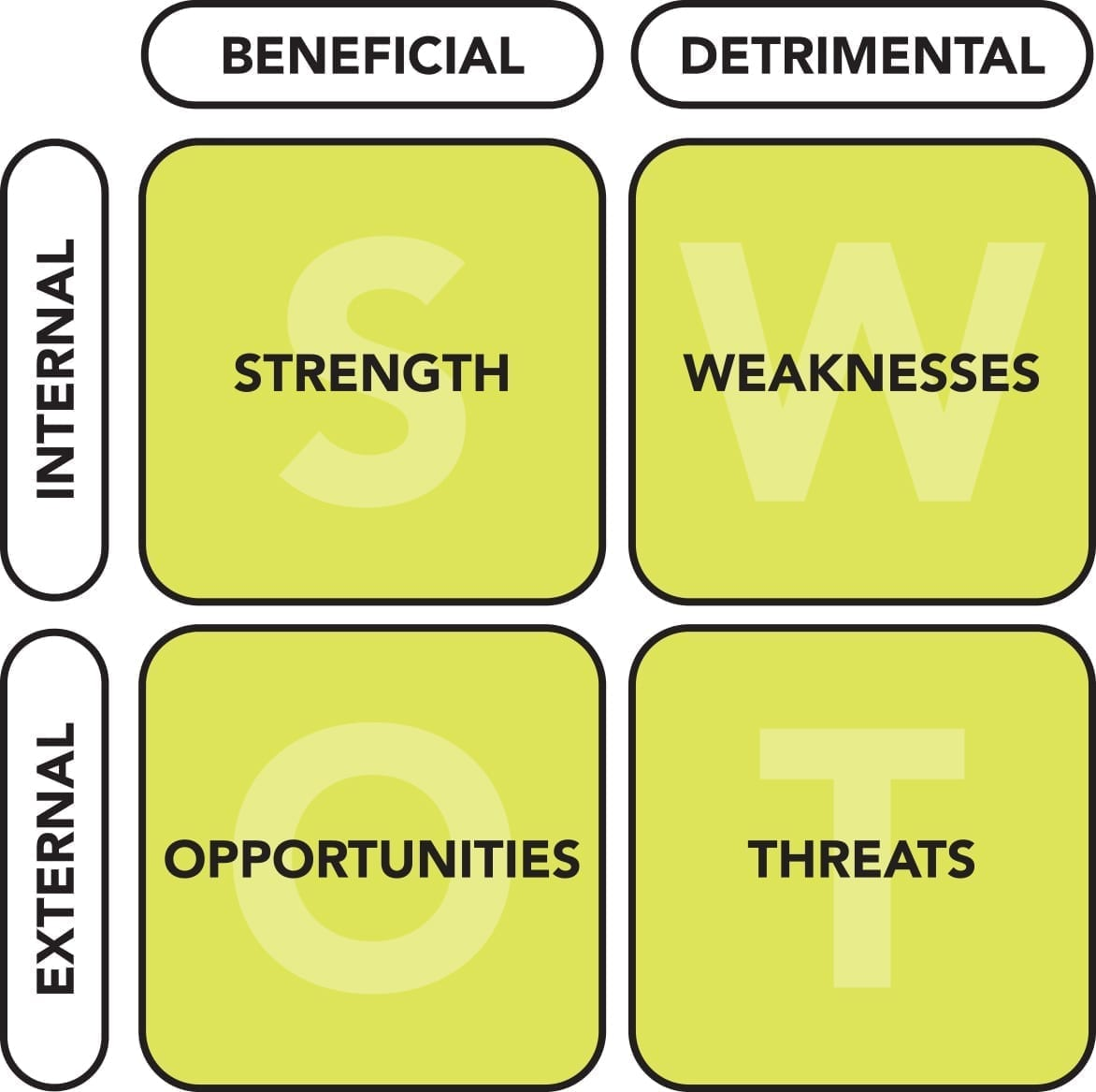 A SWOT analysis organized into a matrix designed to uncover organizational strengths, weaknesses, opportunities, and threats.