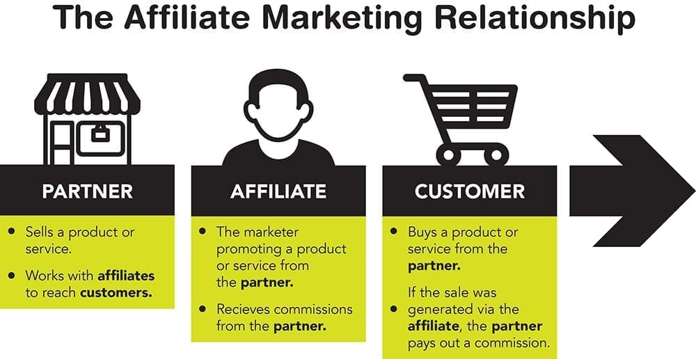 Affiliate marketing is based on a series of relationships between different players.
