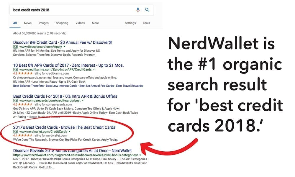 Nerd Wallet is the #1 organic search result for 'best credit cards 2018'