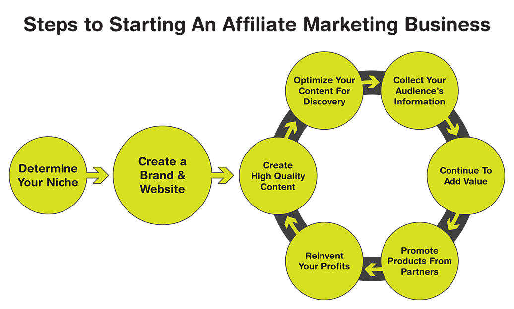 "Once the groundwork has been laid down, affiliate marketing can best be descibed as ""rinse and repeat."""